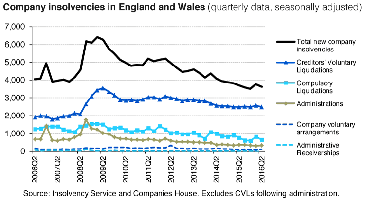 Company Insolvencies England and Wales 2006-2016 | Encompass Blog
