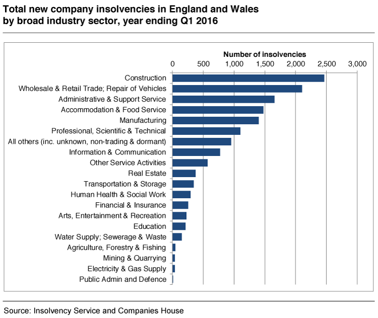Insolvency by Sector in England and Wales | Encompass Blog