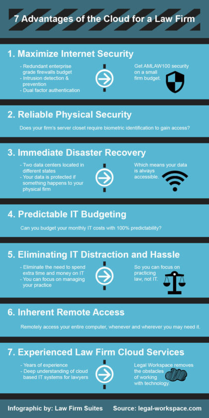 reasons-law-firms-should-be-using-the-cloud-infographic-1