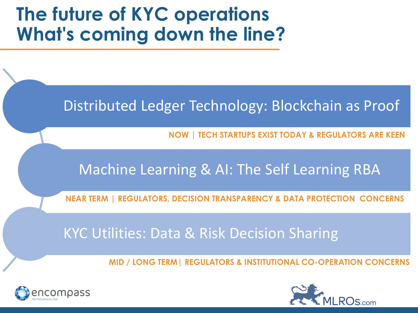 The Future of KYC Operations: What's Coming Down the Line? | Encompass Blog