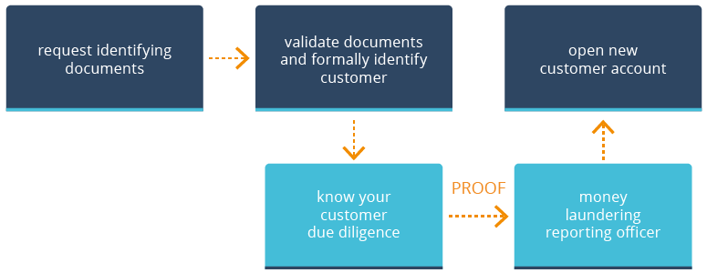 KYC as a sub-process of customer onboarding | encompass blog